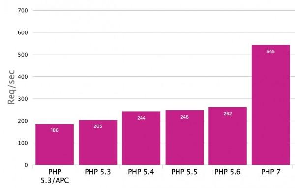 WP_Graph