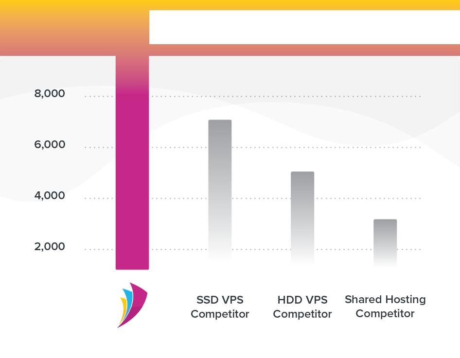 iops speed comparison