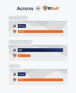Acronis vs R1Soft